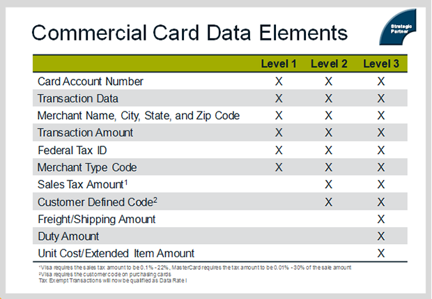 Commercial Card Data 1